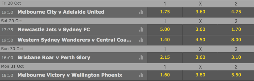 A-League betting for Round 4.